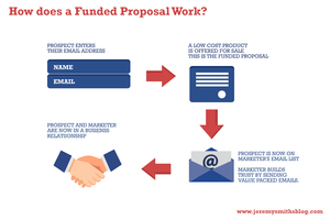 What is a Funded Proposal?